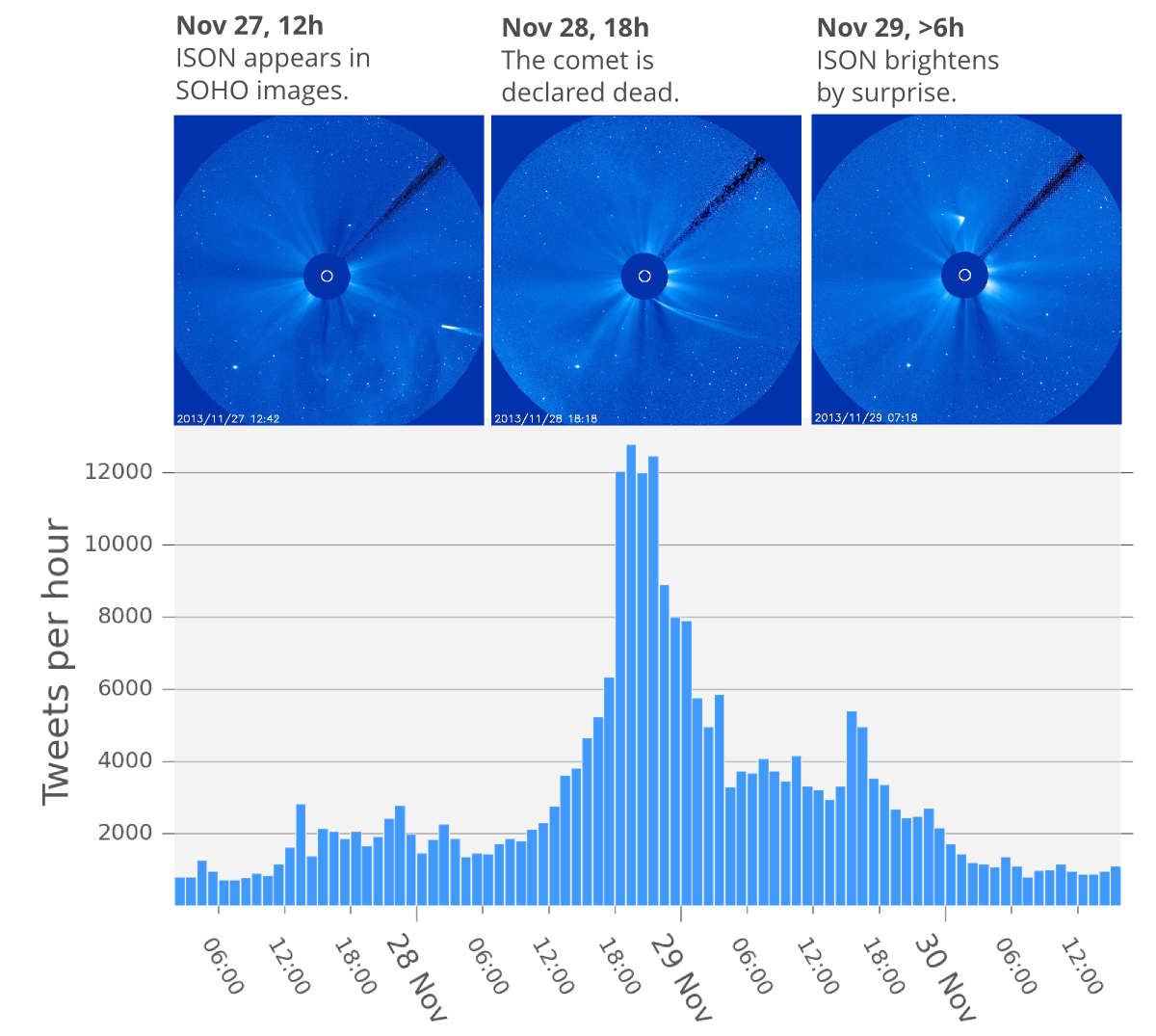 Tweets per hour during Comet ISON's close encounter with the Sun.