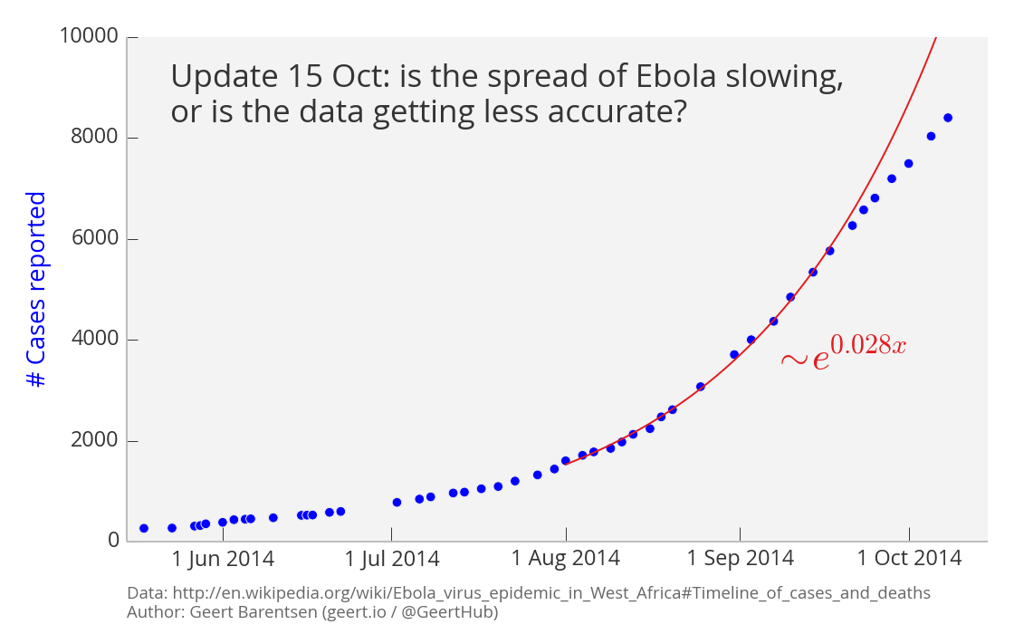 the spread of the ebola virus Ebola virus - nhs choices home page.