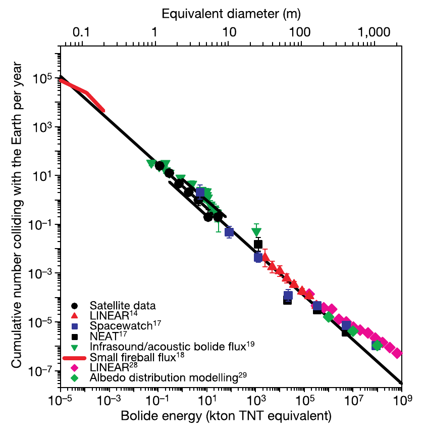 The relationship between the size of meteoroids and their impact frequency.